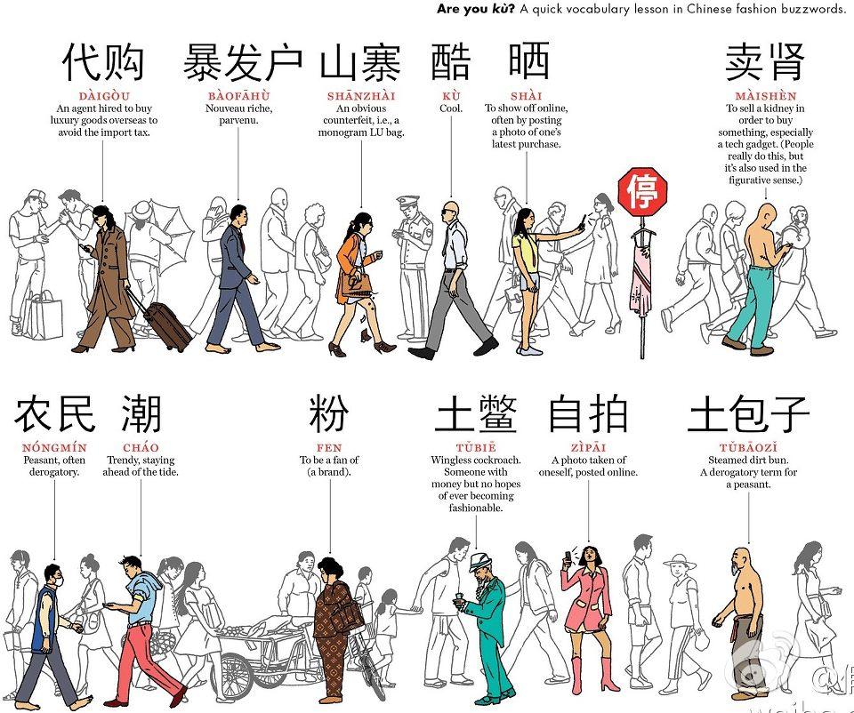 Грамота от Laowaicast: китайские слова, связанные с модой